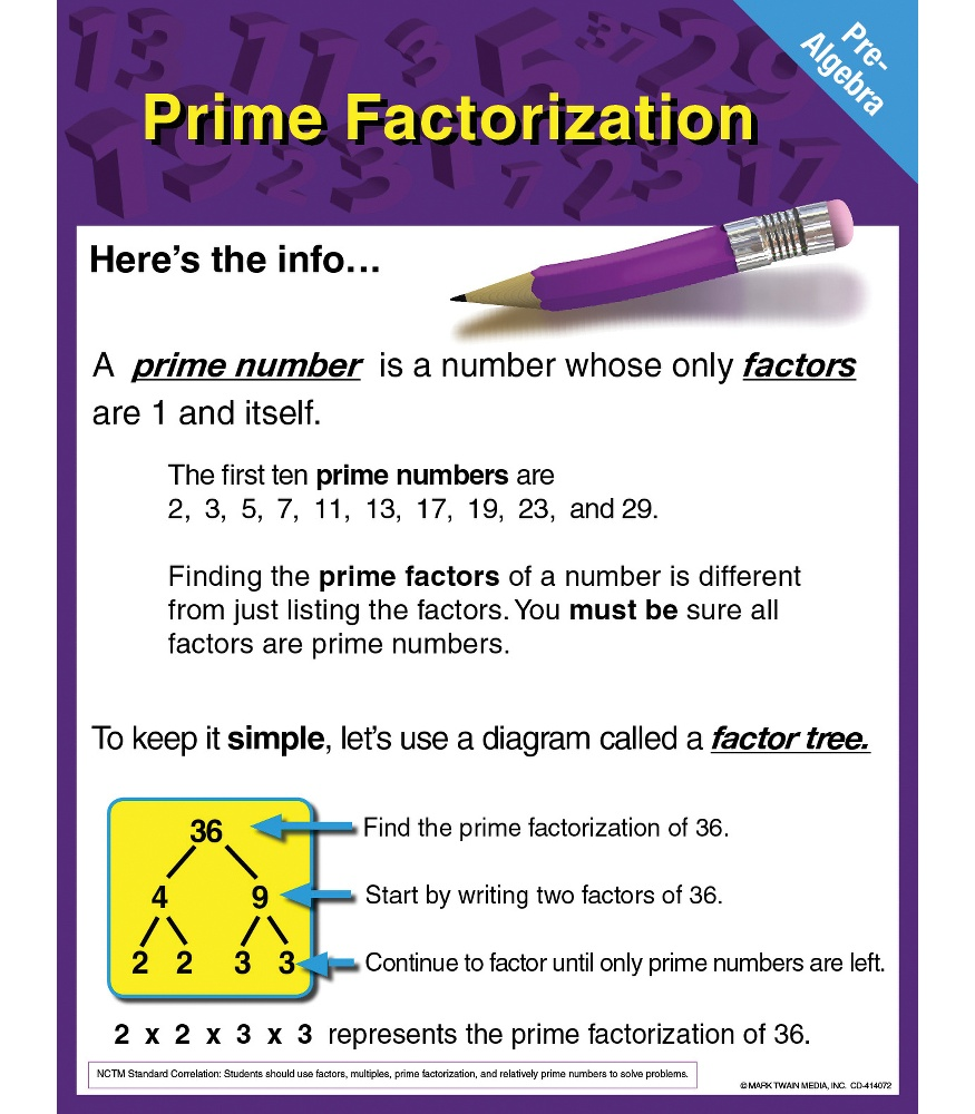 Prime factorization promoni 39 s for Factor table of 99